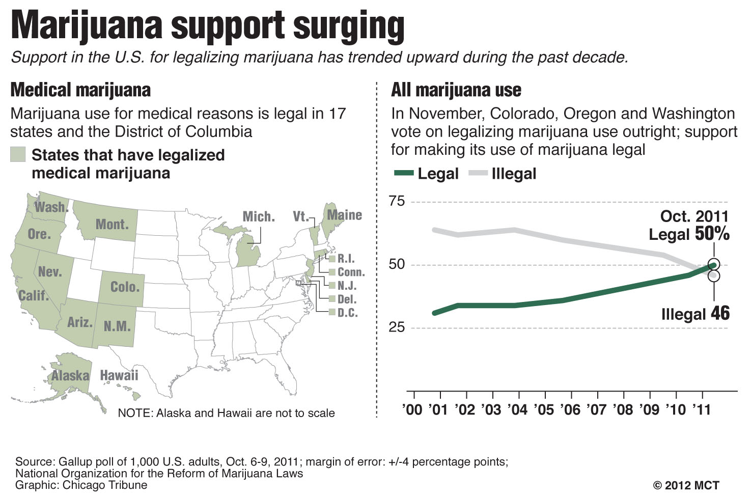 the legalization of the medical use of marijuana in california and hawaii Voters in five states will get to decide whether marijuana should be legal to use it's on the ballot in california medical marijuana is legal.